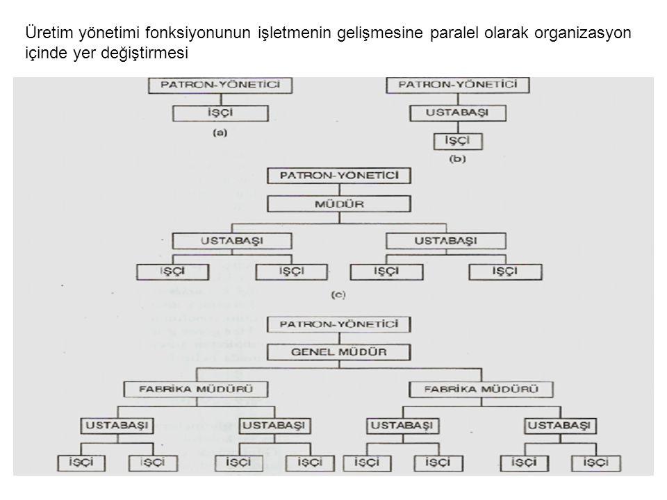 Üretim yönetimi fonksiyonunun işletmenin gelişmesine paralel olarak organizasyon içinde yer değiştirmesi