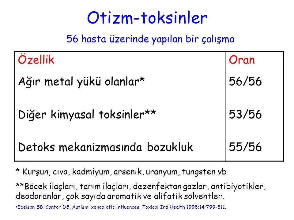 Otizm-toksinler ÖzellikOran Ağır metal yükü olanlar* Diğer kimyasal toksinler** Detoks mekanizmasında bozukluk 56/56 53/56 55/56 56 hasta üzerinde yap