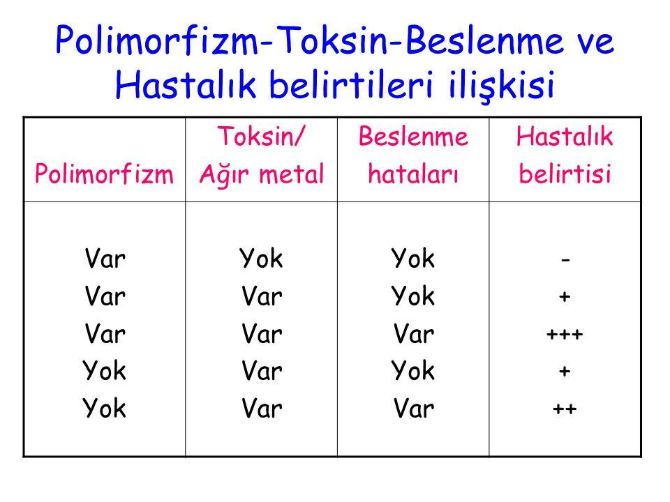 Polimorfizm-Toksin-Beslenme ve Hastalık belirtileri ilişkisi Polimorfizm Toksin/ Ağır metal Beslenme hataları Hastalık belirtisi Var Yok Var Yok Var Y