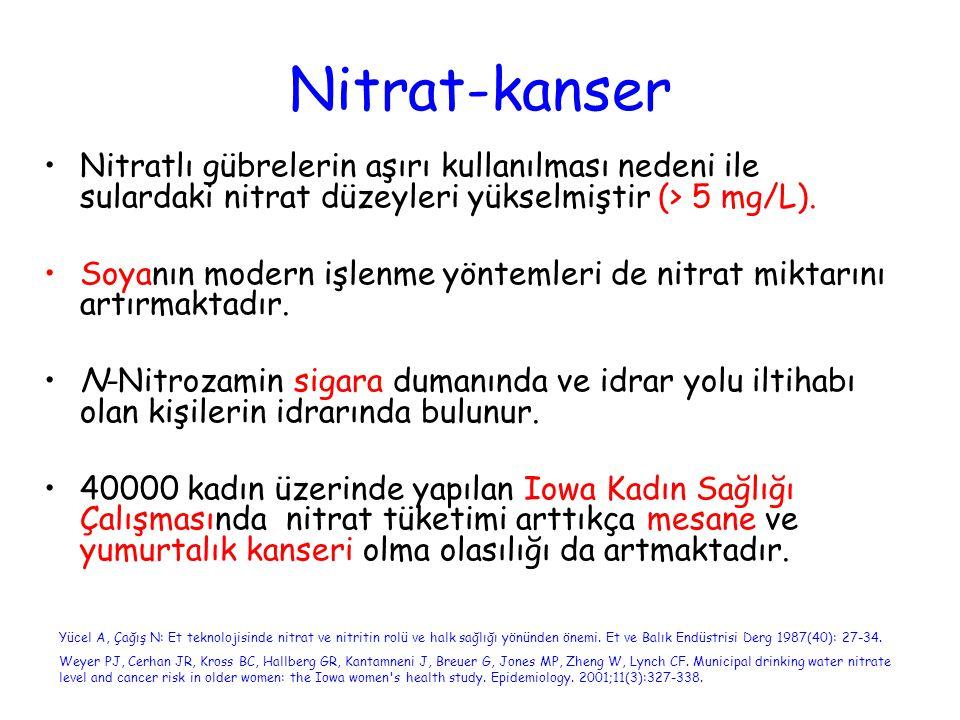 Nitrat-kanser Nitratlı gübrelerin aşırı kullanılması nedeni ile sulardaki nitrat düzeyleri yükselmiştir (> 5 mg/L). Soyanın modern işlenme yöntemleri