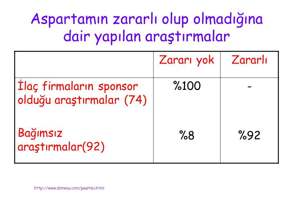 Aspartamın zararlı olup olmadığına dair yapılan araştırmalar Zararı yokZararlı İlaç firmaların sponsor olduğu araştırmalar (74) Bağımsız araştırmalar(