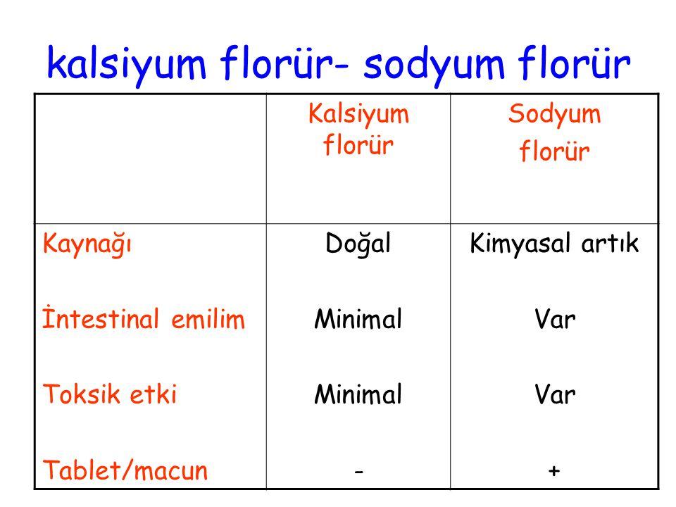 Kalsiyum florür Sodyum florür Kaynağı İntestinal emilim Toksik etki Tablet/macun Doğal Minimal - Kimyasal artık Var + kalsiyum florür- sodyum florür
