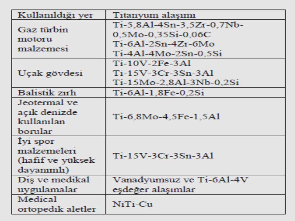 Diş ve ortopedik alanlarında kullanılan en ideal metalik biyomalzeme olan titanyum ve titanyum alaşımların genel özellikleri şunlardır:  Makul düşük yoğunluk  Bileşiminde çok az ya da hiç olmayan zehirli madde  Yüksek dayanım ve uzun yorulma ömrü  Düşük elestikiyet modülü (kemiğin dış tabakası ile karşılaştırıldığında)  Oda sıcaklığında kolay şekillendirilebilirlik  Kusursuz bileşenlerle kalıplanabilirlik
