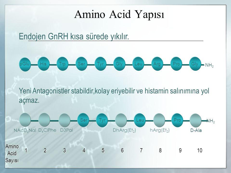 Amino Acid Yapısı NH 2 NAcD 2 Nal D 4 CIPheD3PalDhArg(Et 2 )hArg(Et 2 ) D-Ala Yeni Antagonistler stabildir,kolay eriyebilir ve histamin salınımına yol açmaz.