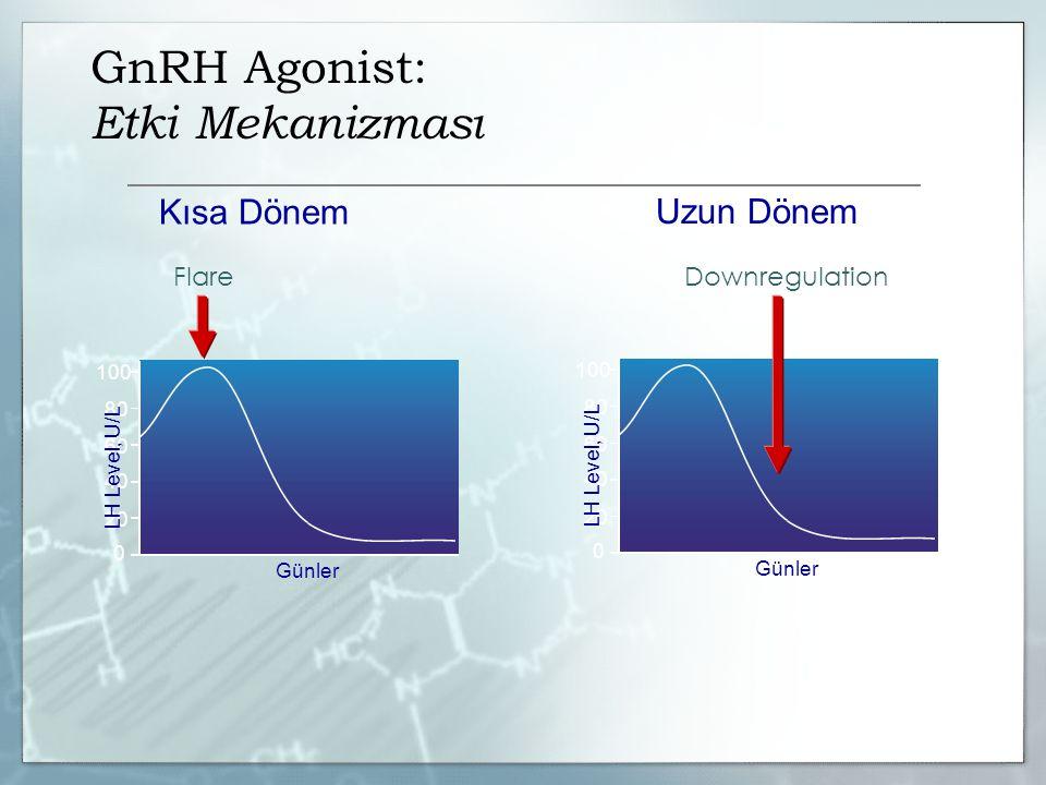 GnRH Agonist: Etki Mekanizması Kısa Dönem Uzun Dönem 0 40 20 60 80 100 LH Level, U/L Günler FlareDownregulation 0 40 20 60 80 100 LH Level, U/L Günler