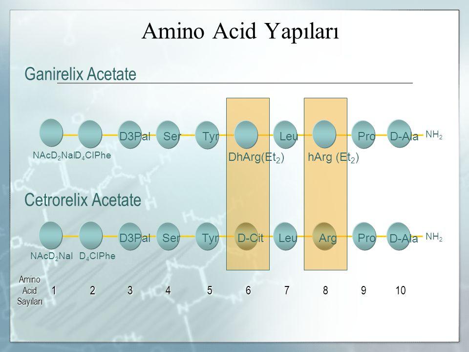 Ganirelix Acetate NH 2 NAcD 2 NalD 4 CIPhe DhArg(Et 2 ) hArg (Et 2 ) Cetrorelix Acetate 12345678910 Amino Acid Sayıları NAcD 2 NalD 4 CIPhe NH 2 Amino Acid Yapıları D3PalSerTyrProD-AlaLeu SerTyrLeuArgD-Cit D3Pal Pro D-Ala