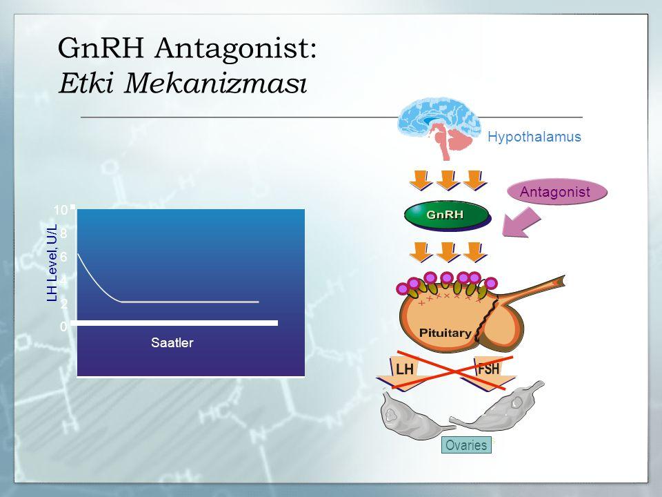 GnRH Antagonist: Etki Mekanizması 0 4 2 6 8 10 LH Level, U/L Saatler Antagonist Hypothalamus Ovaries