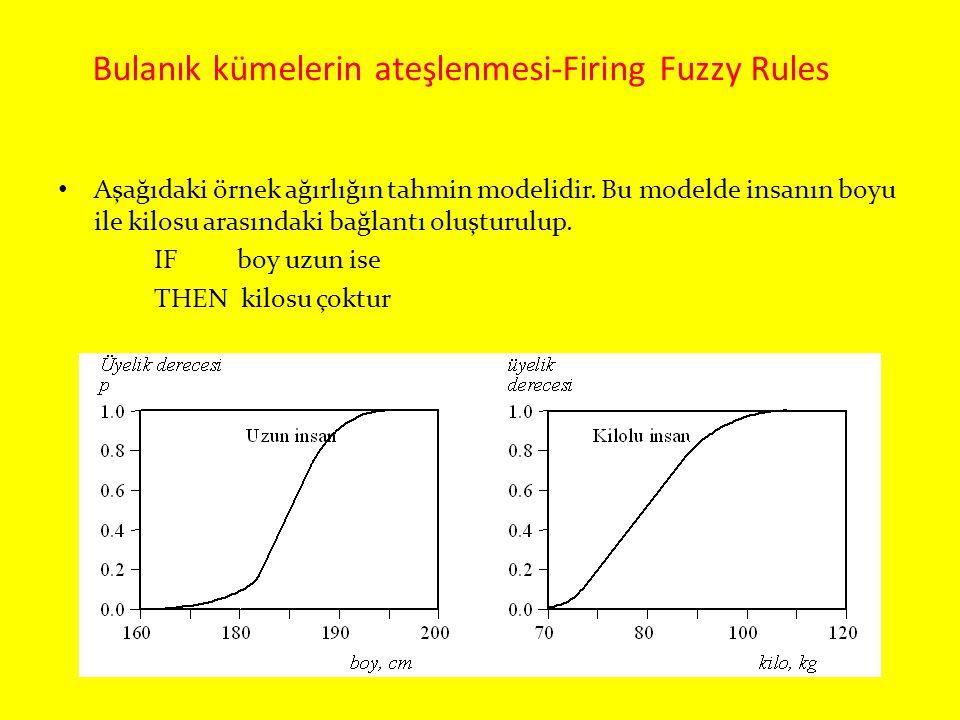 Bulanık kümelerin ateşlenmesi-Firing Fuzzy Rules Aşağıdaki örnek ağırlığın tahmin modelidir. Bu modelde insanın boyu ile kilosu arasındaki bağlantı ol