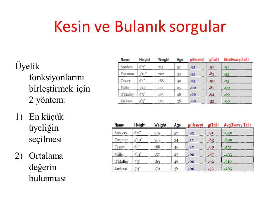 Üyelik fonksiyonlarını birleştirmek için 2 yöntem: 1)En küçük üyeliğin seçilmesi 2)Ortalama değerin bulunması