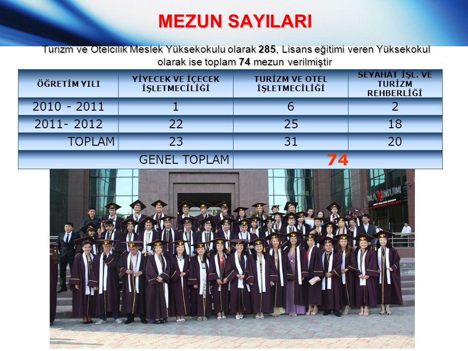MEZUN SAYILARI Turizm ve Otelcilik Meslek Yüksekokulu olarak 285, Lisans eğitimi veren Yüksekokul olarak ise toplam 74 mezun verilmiştir ÖĞRETİM YILI