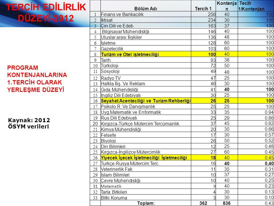 TERCİH EDİLİRLİK DÜZEYİ-2012 PROGRAM KONTENJANLARINA 1.TERCİH OLARAK YERLEŞME DÜZEYİ Kaynak: 2012 ÖSYM verileri Bölüm AdıTercih 1 Kontenja n Tecih 1/K