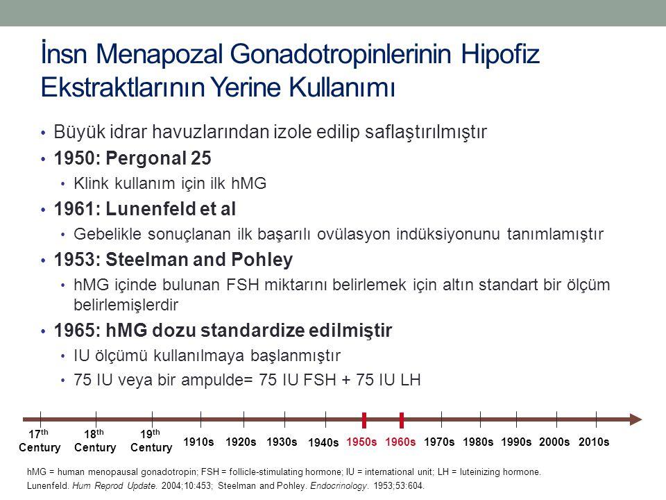 İnsn Menapozal Gonadotropinlerinin Hipofiz Ekstraktlarının Yerine Kullanımı Büyük idrar havuzlarından izole edilip saflaştırılmıştır 1950: Pergonal 25