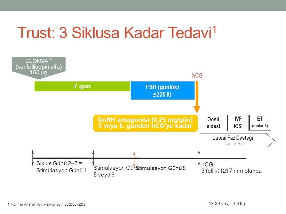 Trust: 3 Siklusa Kadar Tedavi 1 IVF ICSI Oosit eldesi ET (maks 3) Luteal Faz Desteği (vajinal P) hCG 3 follikül ≥17 mm olunca Siklus Günü 2–3 = Stimül