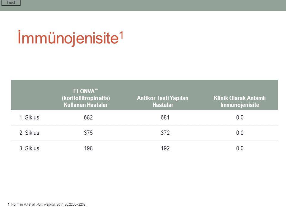 İmmünojenisite 1 ELONVA ™ (korifollitropin alfa) Kullanan Hastalar Antikor Testi Yapılan Hastalar Klinik Olarak Anlamlı İmmünojenisite 1. Siklus682681