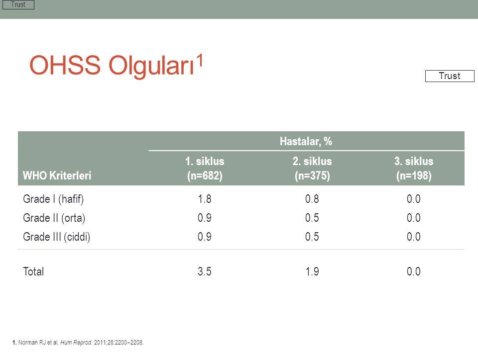 Hastalar, % WHO Kriterleri 1. siklus (n=682) 2. siklus (n=375) 3. siklus (n=198) Grade I (hafif) Grade II (orta) Grade III (ciddi) 1.8 0.9 0.8 0.5 0.0