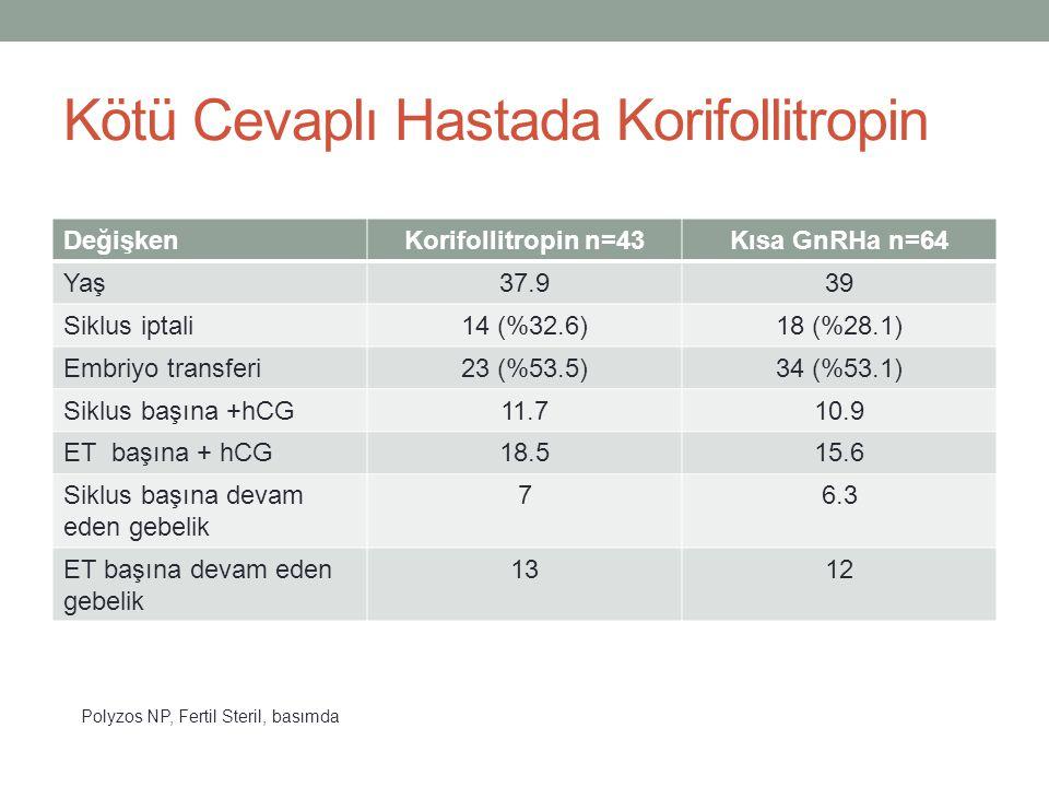 Kötü Cevaplı Hastada Korifollitropin DeğişkenKorifollitropin n=43Kısa GnRHa n=64 Yaş37.939 Siklus iptali14 (%32.6)18 (%28.1) Embriyo transferi23 (%53.
