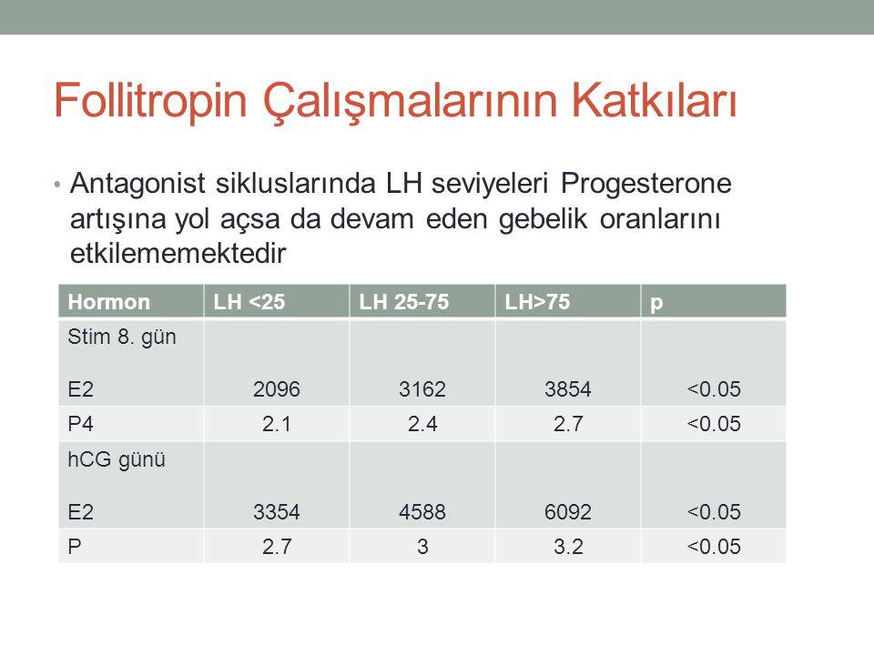Follitropin Çalışmalarının Katkıları Antagonist sikluslarında LH seviyeleri Progesterone artışına yol açsa da devam eden gebelik oranlarını etkilememe