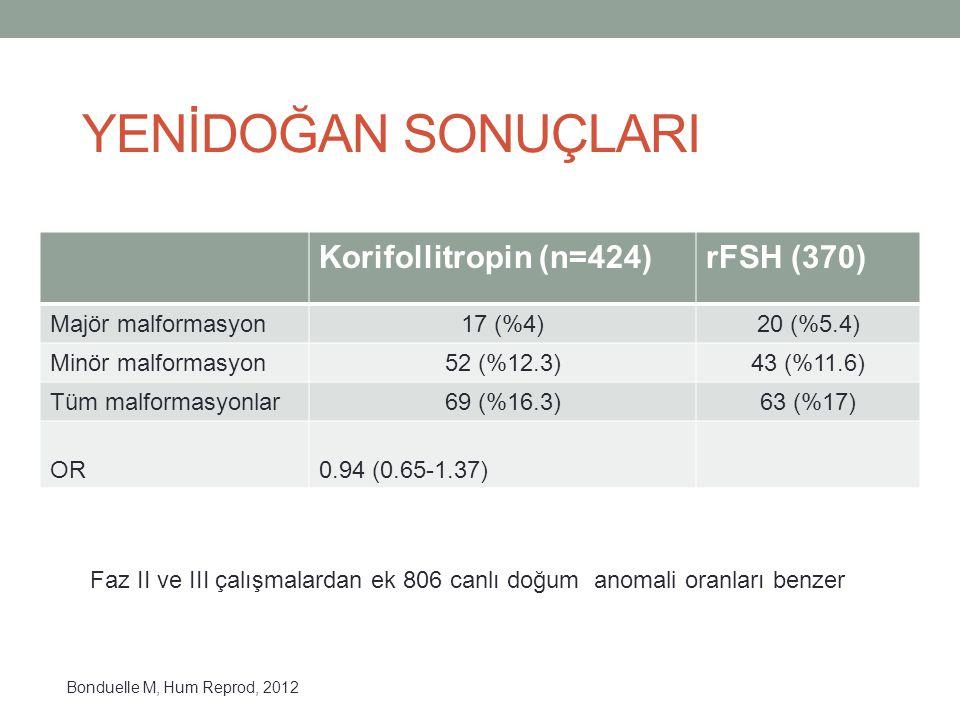 YENİDOĞAN SONUÇLARI Korifollitropin (n=424)rFSH (370) Majör malformasyon17 (%4)20 (%5.4) Minör malformasyon52 (%12.3)43 (%11.6) Tüm malformasyonlar69