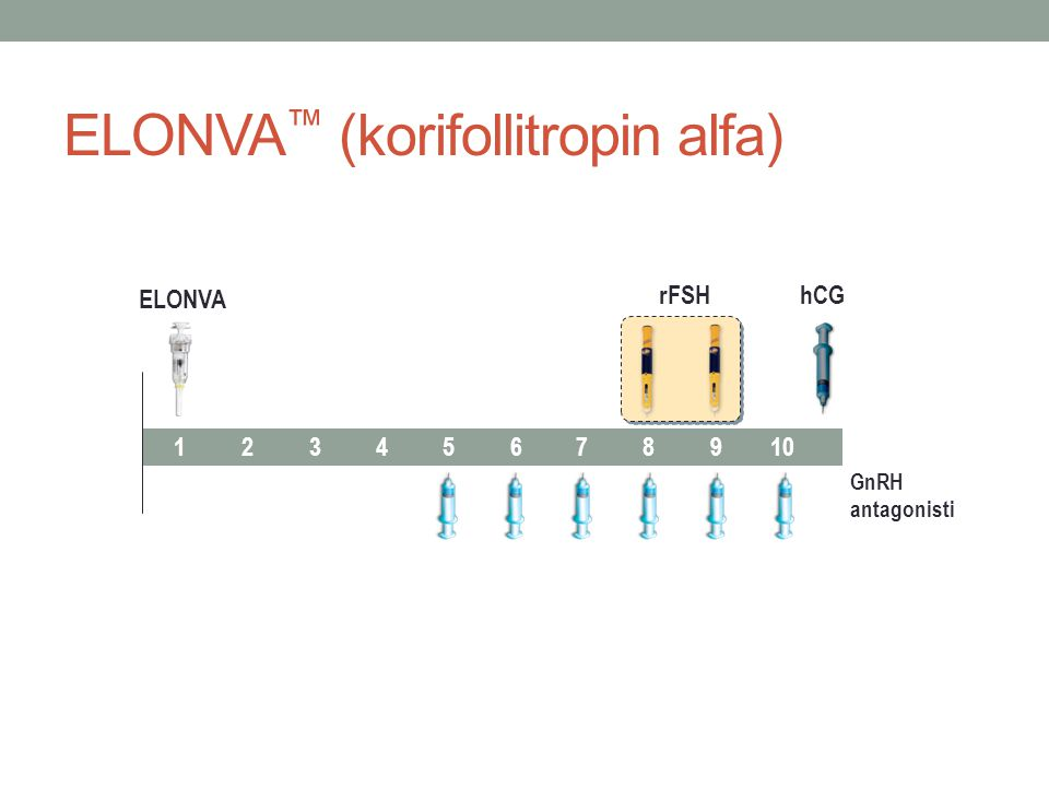 ELONVA ™ (korifollitropin alfa) ELONVA rFSH 12345678910 hCG GnRH antagonisti