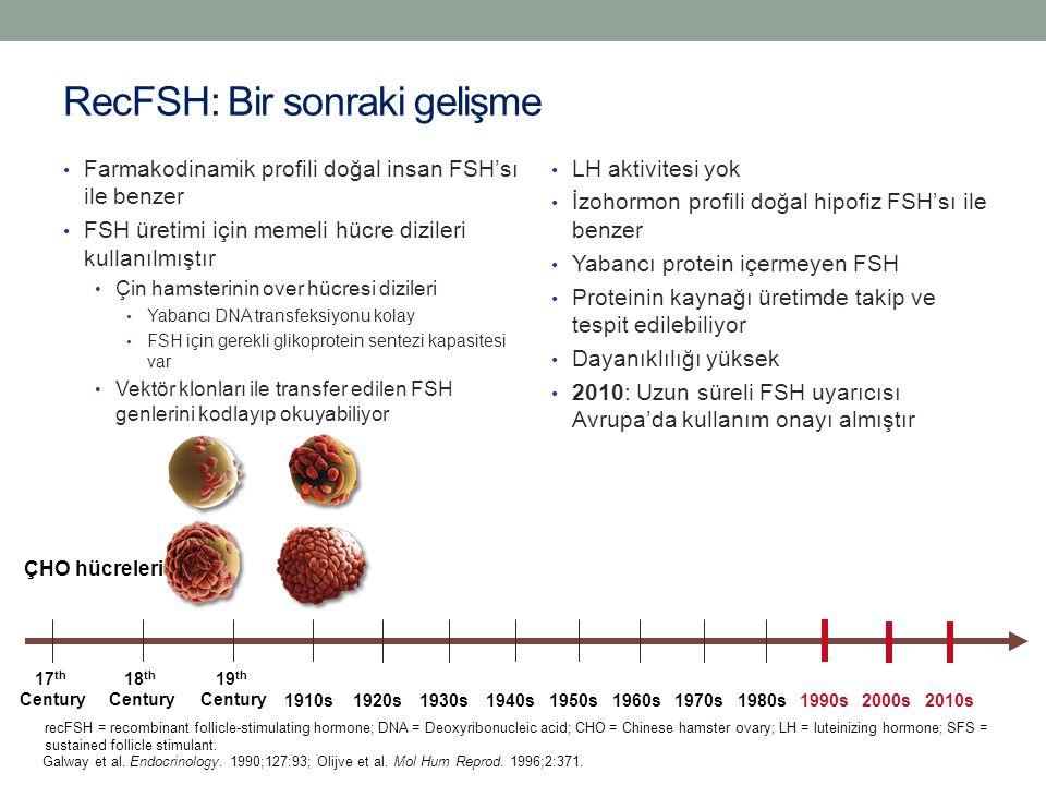 RecFSH: Bir sonraki gelişme Farmakodinamik profili doğal insan FSH'sı ile benzer FSH üretimi için memeli hücre dizileri kullanılmıştır Çin hamsterinin