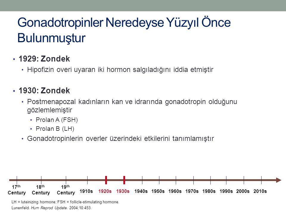 Gonadotropinler Neredeyse Yüzyıl Önce Bulunmuştur 1929: Zondek Hipofizin overi uyaran iki hormon salgıladığını iddia etmiştir 1930: Zondek Postmenapoz