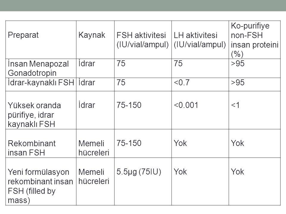 PreparatKaynakFSH aktivitesi (IU/vial/ampul) LH aktivitesi (IU/vial/ampul) Ko-purifiye non-FSH insan proteini (%) İnsan Menapozal Gonadotropin İdrar75