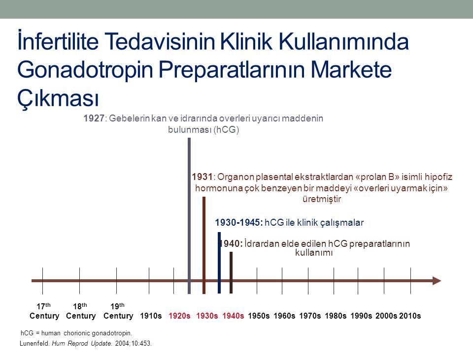 İnfertilite Tedavisinin Klinik Kullanımında Gonadotropin Preparatlarının Markete Çıkması Lunenfeld. Hum Reprod Update. 2004;10:453. 1910s1920s1930s194