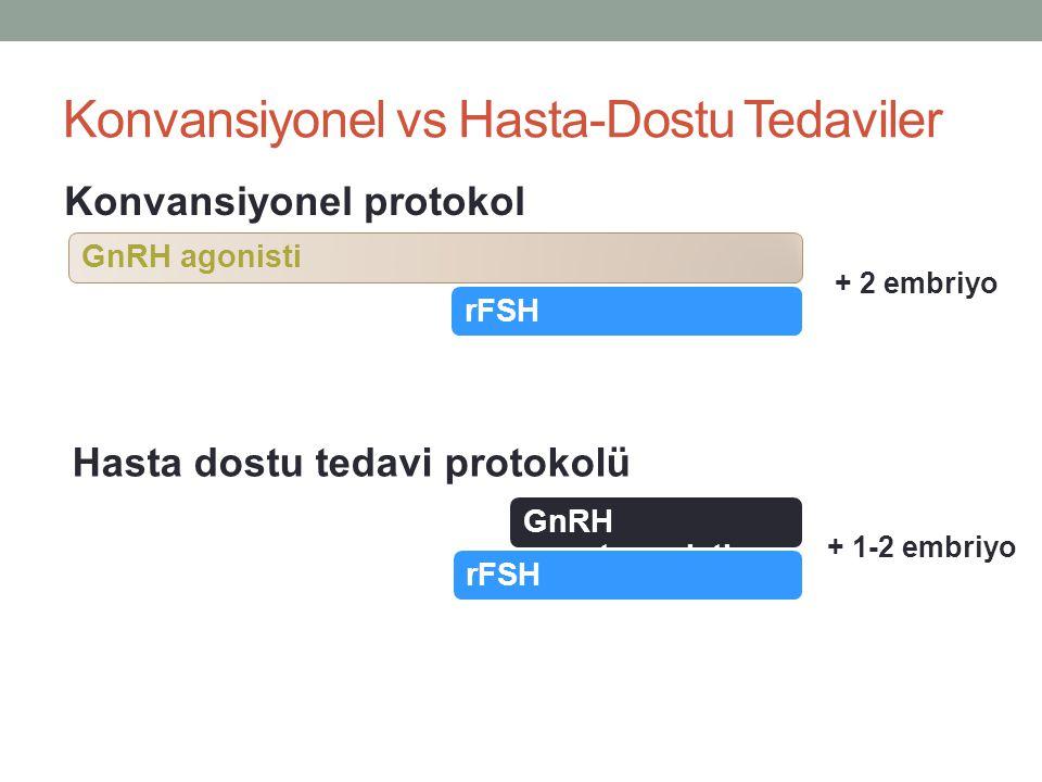 Konvansiyonel vs Hasta-Dostu Tedaviler GnRH agonisti Konvansiyonel protokol + 2 embriyo GnRH antagonisti Hasta dostu tedavi protokolü + 1-2 embriyo rF
