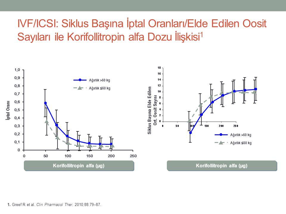 IVF/ICSI: Siklus Başına İptal Oranları/Elde Edilen Oosit Sayıları ile Korifollitropin alfa Dozu İlişkisi 1 Korifollitropin alfa (µg) İptal Oranı Ağırl