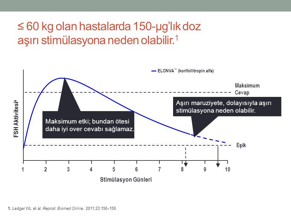 ≤ 60 kg olan hastalarda 150-µg'lık doz aşırı stimülasyona neden olabilir. 1 Aşırı maruziyete, dolayısıyla aşırı stimülasyona neden olabilir. Eşik Maks