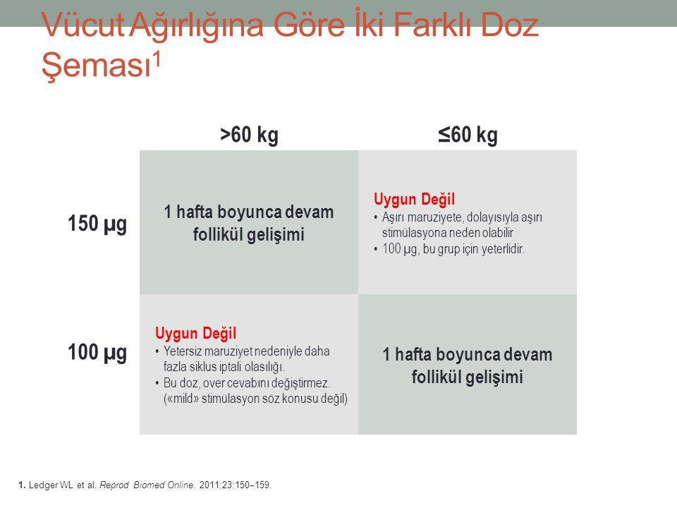 >60 kg≤60 kg 150 µg 1 hafta boyunca devam follikül gelişimi Uygun Değil Aşırı maruziyete, dolayısıyla aşırı stimülasyona neden olabilir 100 µg, bu gru
