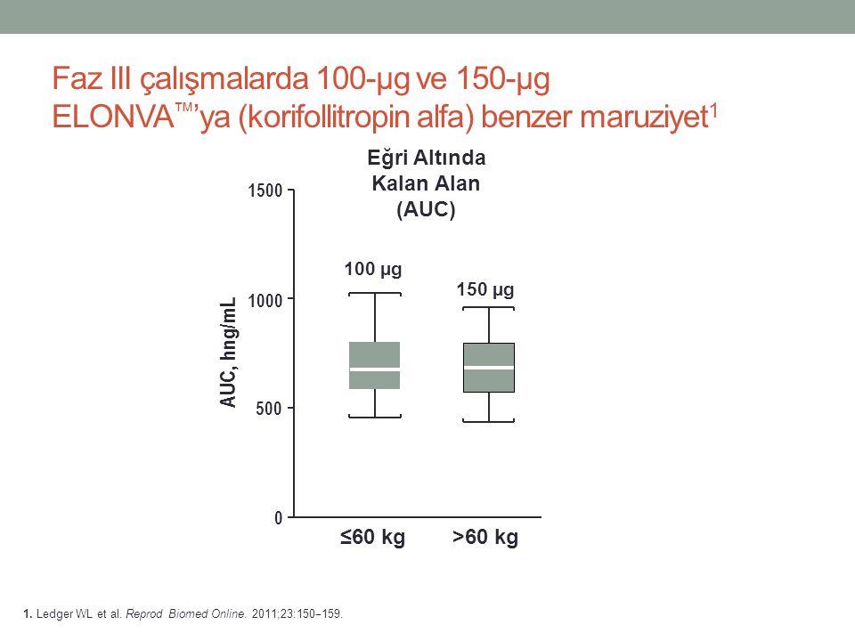 Faz III çalışmalarda 100-µg ve 150-µg ELONVA ™ 'ya (korifollitropin alfa) benzer maruziyet 1 Eğri Altında Kalan Alan (AUC) 1. Ledger WL et al. Reprod