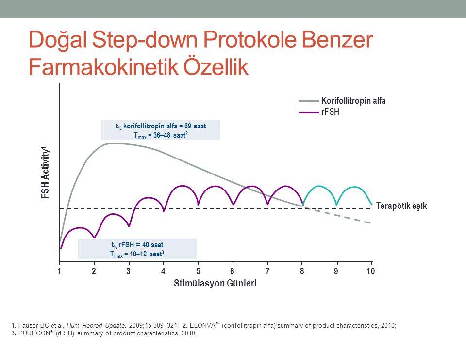 1. Fauser BC et al. Hum Reprod Update. 2009;15:309–321; 2. ELONVA ™ (corifollitropin alfa) summary of product characteristics, 2010; 3. PUREGON ® (rFS