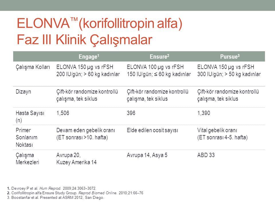 ELONVA ™ (korifollitropin alfa) Faz III Klinik Çalışmalar Engage 1 Ensure 2 Pursue 3 Çalışma KollarıELONVA 150 µg vs rFSH 200 IU/gün; > 60 kg kadınlar