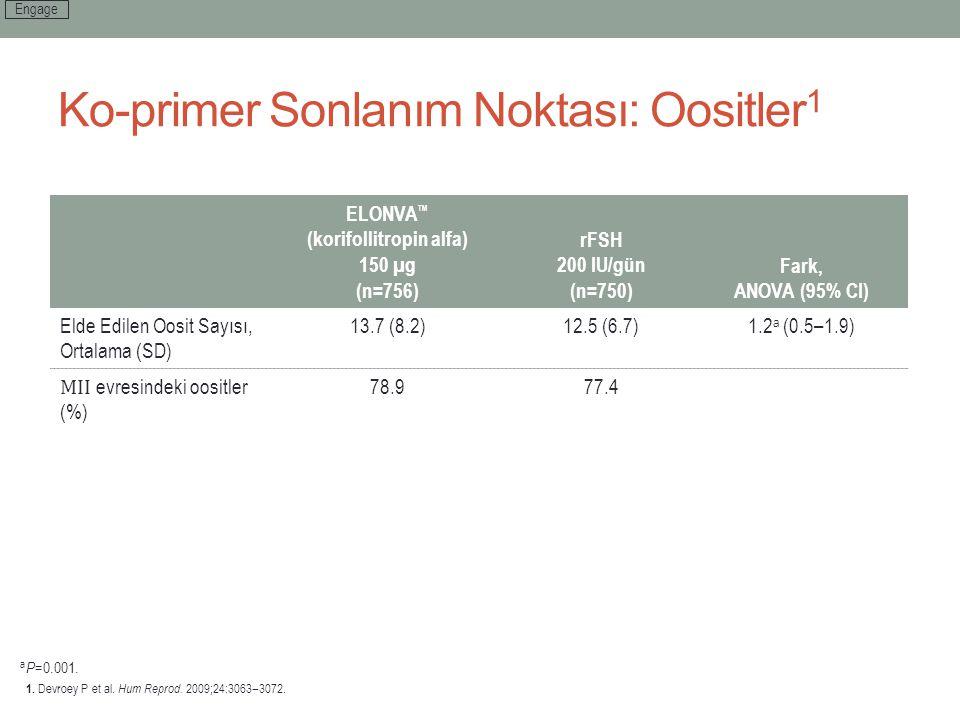 Ko-primer Sonlanım Noktası: Oositler 1 ELONVA ™ (korifollitropin alfa) 150 µg (n=756) rFSH 200 IU/gün (n=750) Fark, ANOVA (95% CI) Elde Edilen Oosit S