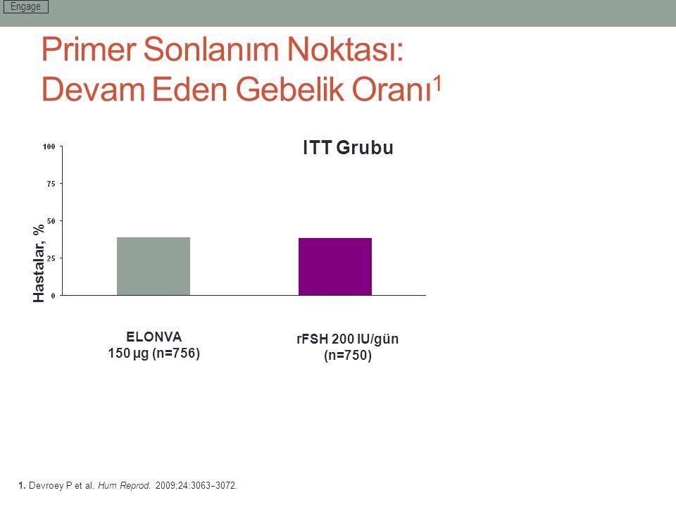 Primer Sonlanım Noktası: Devam Eden Gebelik Oranı 1 Hastalar, % Transfer edilen embriyo sayısı: 1.7 ITT Grubu 38.9 38.1 1. Devroey P et al. Hum Reprod