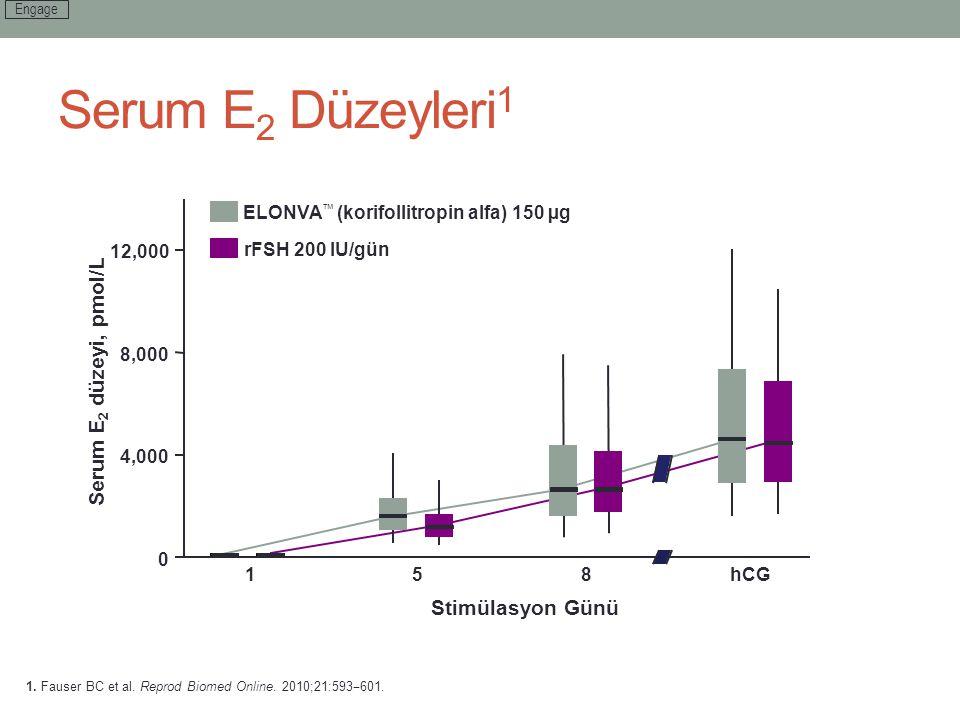Serum E 2 Düzeyleri 1 1. Fauser BC et al. Reprod Biomed Online. 2010;21:593 ‒ 601. Serum E 2 düzeyi, pmol/L Stimülasyon Günü 0 4,000 8,000 12,000 158h