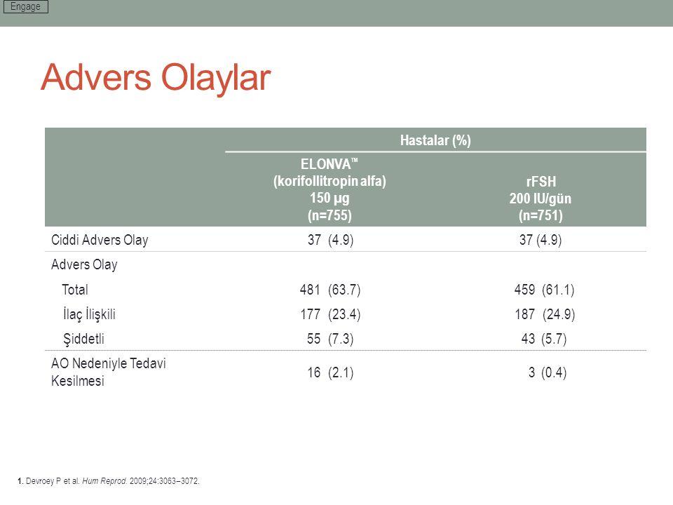 Advers Olaylar Hastalar (%) ELONVA ™ (korifollitropin alfa) 150 µg (n=755) rFSH 200 IU/gün (n=751) Ciddi Advers Olay37(4.9) Advers Olay Total481(63.7)