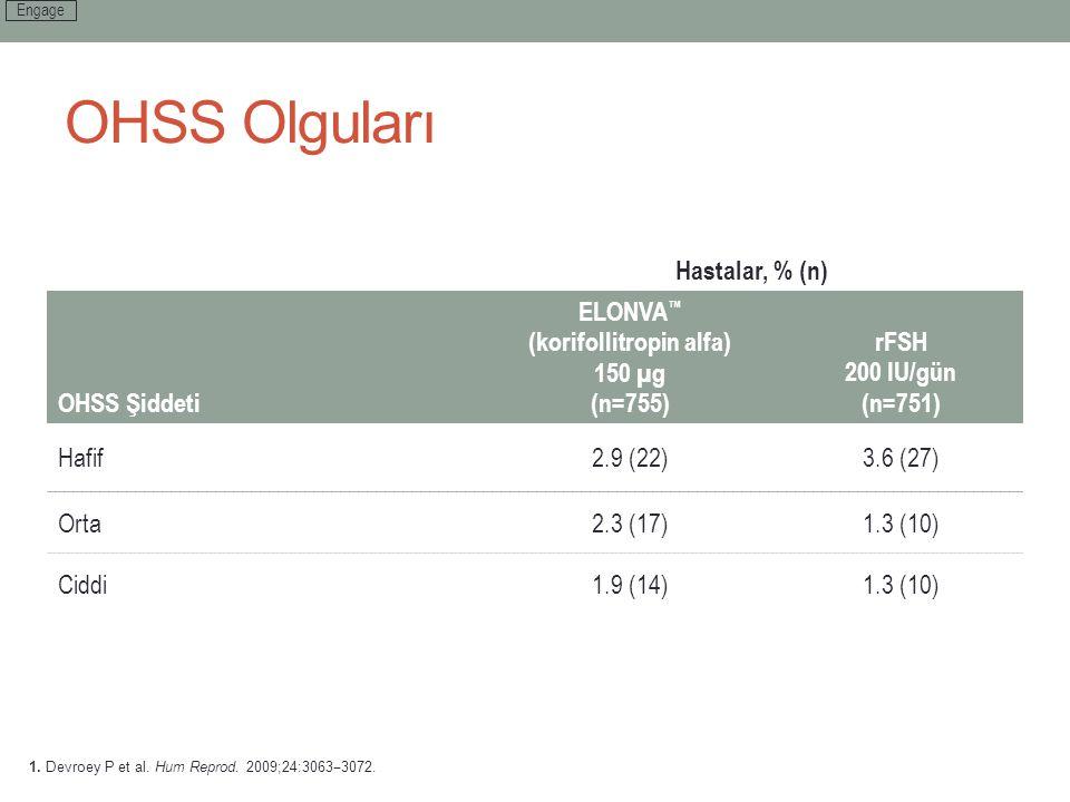 OHSS Olguları Hastalar, % (n) OHSS Şiddeti ELONVA ™ (korifollitropin alfa) 150 µg (n=755) rFSH 200 IU/gün (n=751) Hafif2.9 (22)3.6 (27) Orta2.3 (17)1.