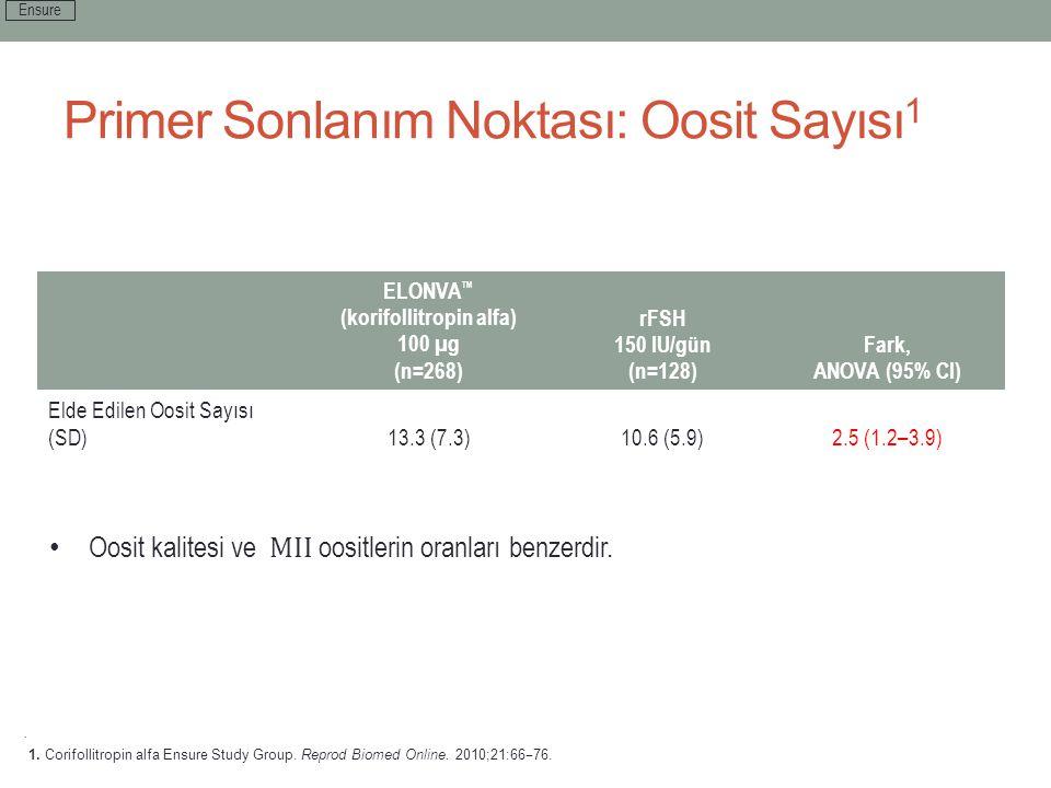 Primer Sonlanım Noktası: Oosit Sayısı 1 ELONVA ™ (korifollitropin alfa) 100 µg (n=268) rFSH 150 IU/gün (n=128) Fark, ANOVA (95% CI) Elde Edilen Oosit
