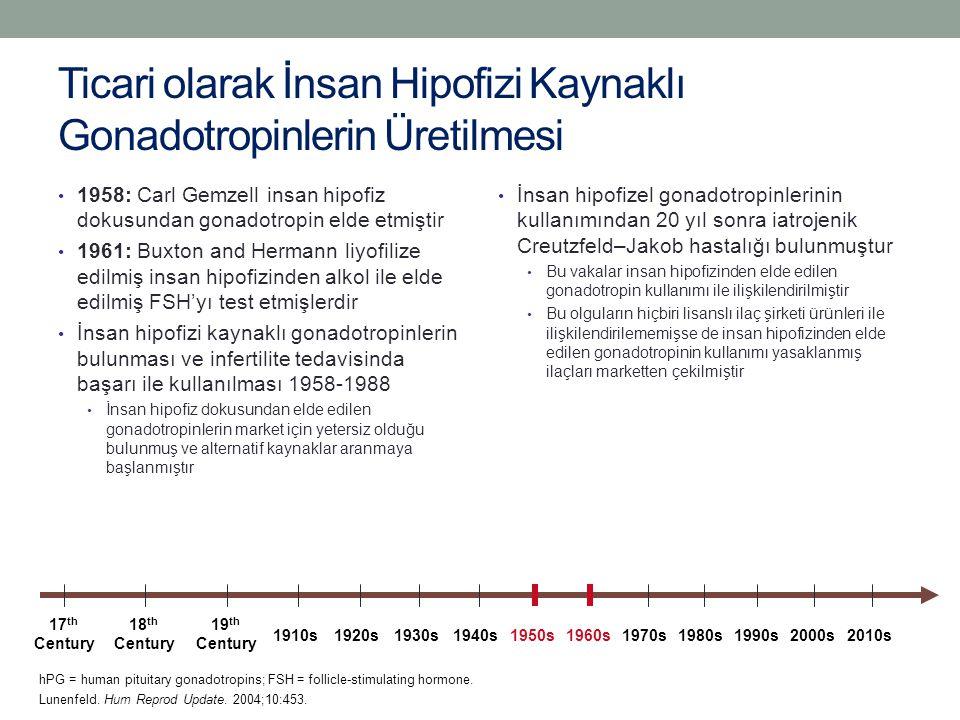 Ticari olarak İnsan Hipofizi Kaynaklı Gonadotropinlerin Üretilmesi 1958: Carl Gemzell insan hipofiz dokusundan gonadotropin elde etmiştir 1961: Buxton