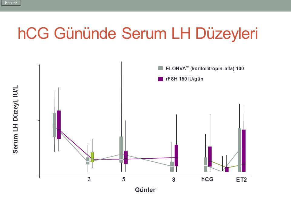 hCG Gününde Serum LH Düzeyleri ELONVA ™ (korifollitropin alfa) 100 µg rFSH 150 IU/gün ITT Grubu Serum LH Düzeyi, IU/L 0 10 5 1 35hCG ET8ET2 Günler Ens