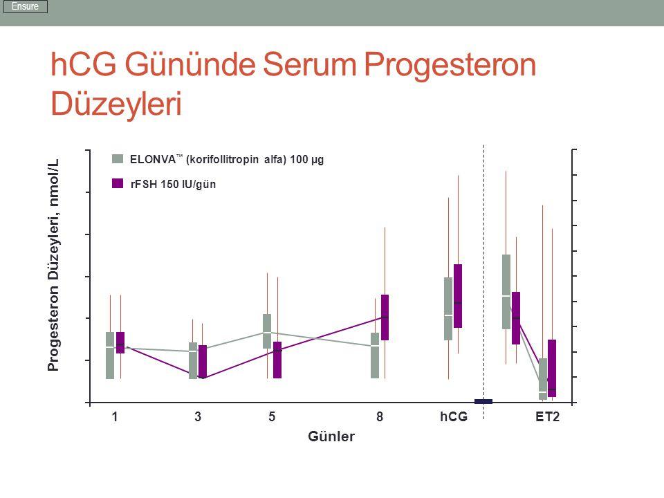 hCG Gününde Serum Progesteron Düzeyleri 0 3 135hCGET8ET2 5 SerProgesteron Düzeyleri, nmol/L 4 2 1 6 700 900 800 600 500 1,000 400 300 200 100 0 ELONVA