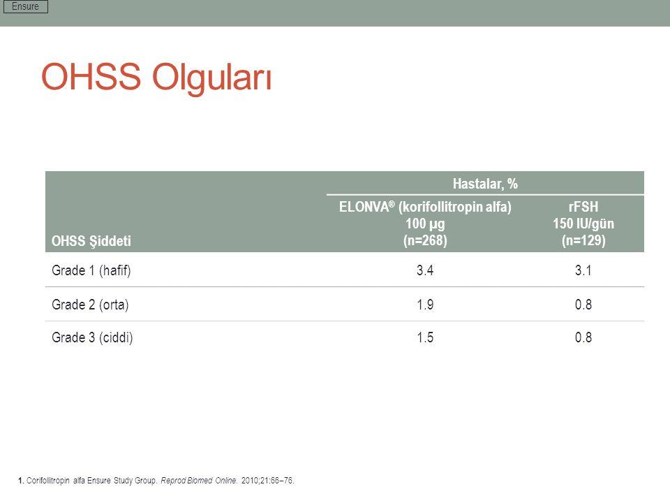 OHSS Olguları Hastalar, % OHSS Şiddeti ELONVA ® (korifollitropin alfa) 100 µg (n=268) rFSH 150 IU/gün (n=129) Grade 1 (hafif)3.43.1 Grade 2 (orta)1.90