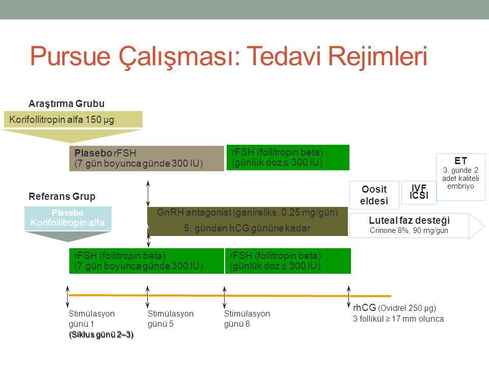 Pursue Çalışması: Tedavi Rejimleri Araştırma Grubu Plasebo rFSH (7 gün boyunca günde 300 IU) GnRH antagonist (ganireliks, 0.25 mg/gün) 5. günden hCG g