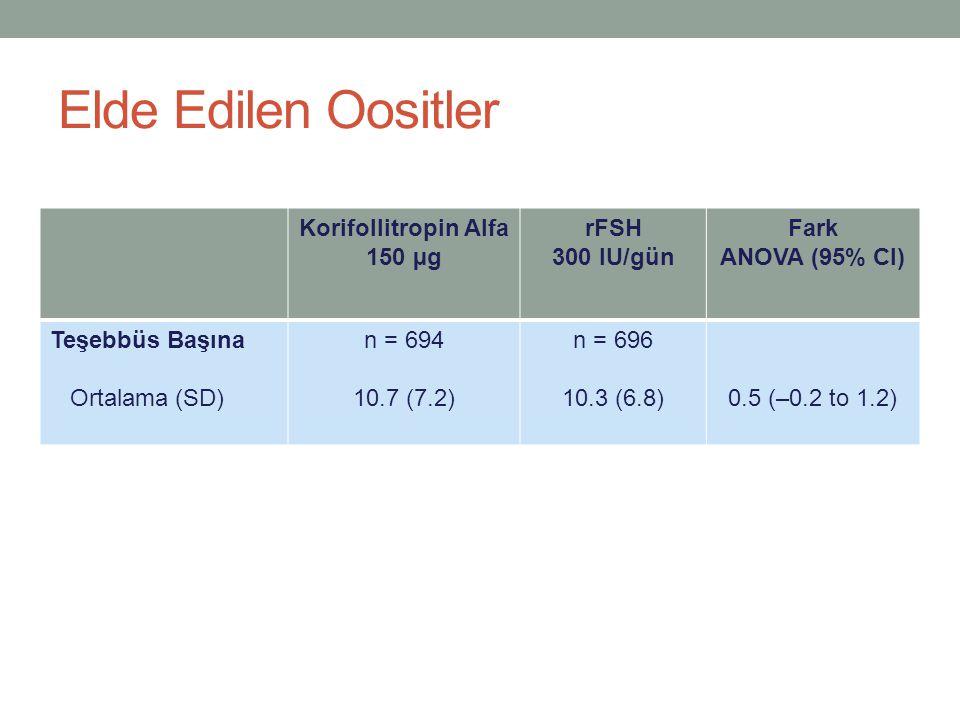Elde Edilen Oositler Korifollitropin Alfa 150 µg rFSH 300 IU/gün Fark ANOVA (95% CI) Teşebbüs Başına Ortalama (SD) n = 694 10.7 (7.2) n = 696 10.3 (6.