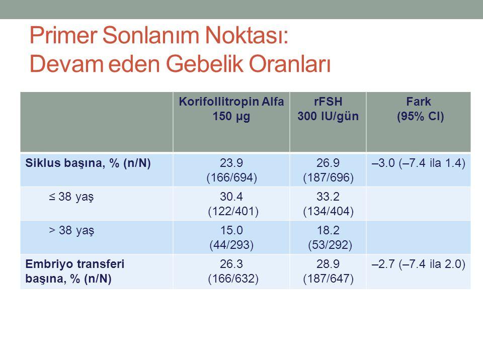 Primer Sonlanım Noktası: Devam eden Gebelik Oranları Korifollitropin Alfa 150 µg rFSH 300 IU/gün Fark (95% CI) Siklus başına, % (n/N)23.9 (166/694) 26