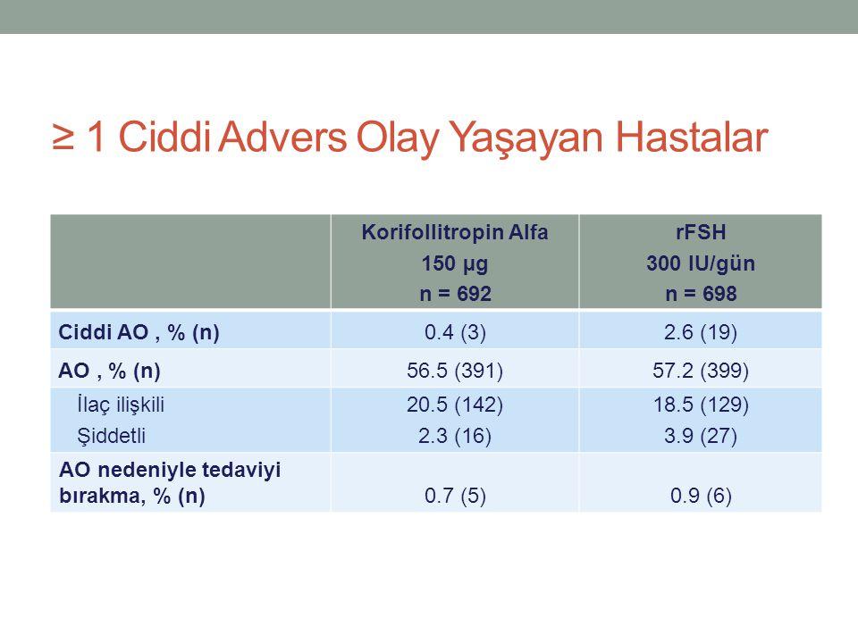 ≥ 1 Ciddi Advers Olay Yaşayan Hastalar Korifollitropin Alfa 150 µg n = 692 rFSH 300 IU/gün n = 698 Ciddi AO, % (n)0.4 (3)2.6 (19) AO, % (n)56.5 (391)5