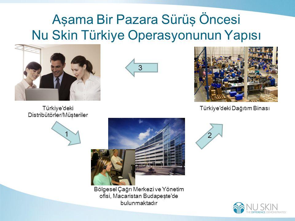 1 2 3 Nu Skin Türkiye Operasyonunun Yapısı Türkiye deki Distribütörler/Müşteriler Bölgesel Çağrı Merkezi ve Yönetim ofisi, Macaristan Budapeşte de bulunmaktadır Türkiye deki Dağıtım Binası