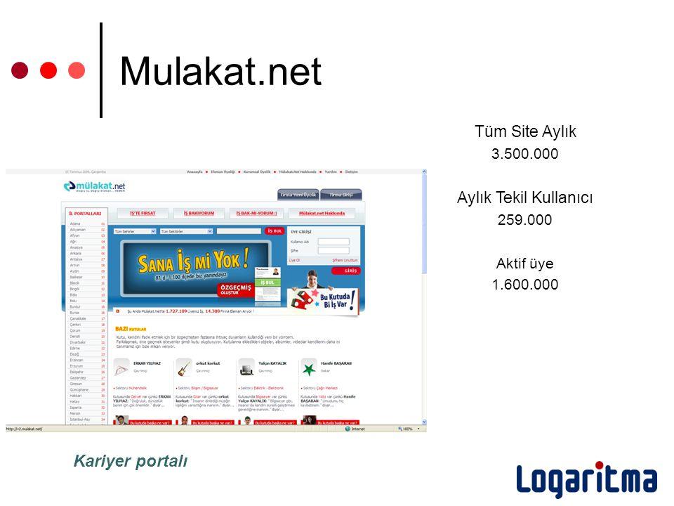 Mulakat.net Tüm Site Aylık 3.500.000 Aylık Tekil Kullanıcı 259.000 Aktif üye 1.600.000 Kariyer portalı
